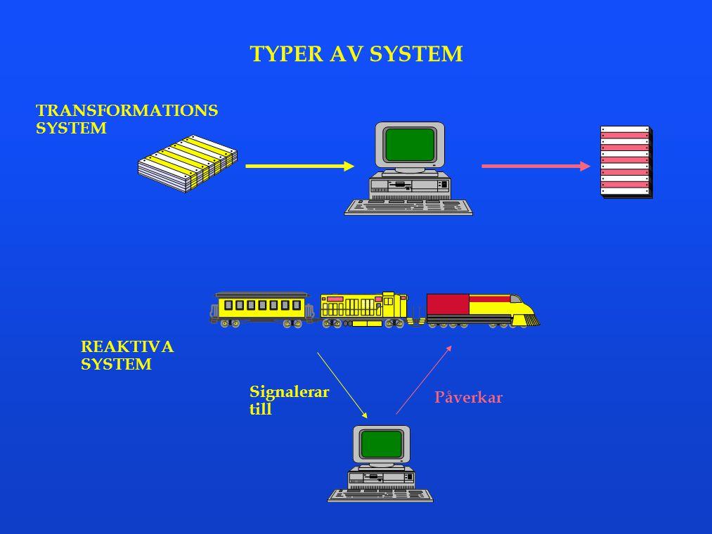 DESIGN Designen skall ge underlag för implementeringen Designen skall resultera i - Uppdelning av systemet i moduler - Specifikation av gränssnitt mellan moduler - Specifikation av varje moduls indata, utdata och funktion - Beskrivning av varje moduls algoritmer i högnivåspråk Användardialoger FÖR- STUDIE ANALYS DESIGN IMPLEMEN- TERING