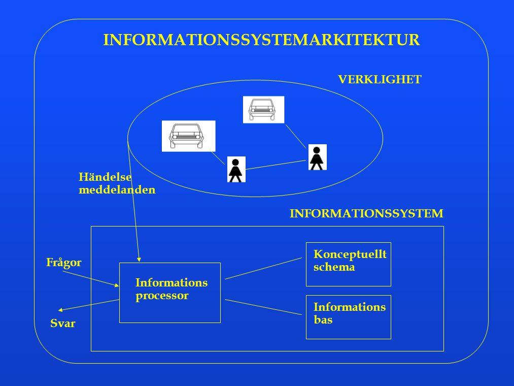 INFORMATIONSSYSTEMARKITEKTUR VERKLIGHET INFORMATIONSSYSTEM Informations processor Konceptuellt schema Informations bas Händelse meddelanden Frågor Sva