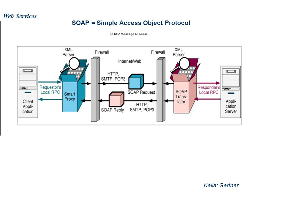 Web Services SOAP = Simple Access Object Protocol Källa: Gartner