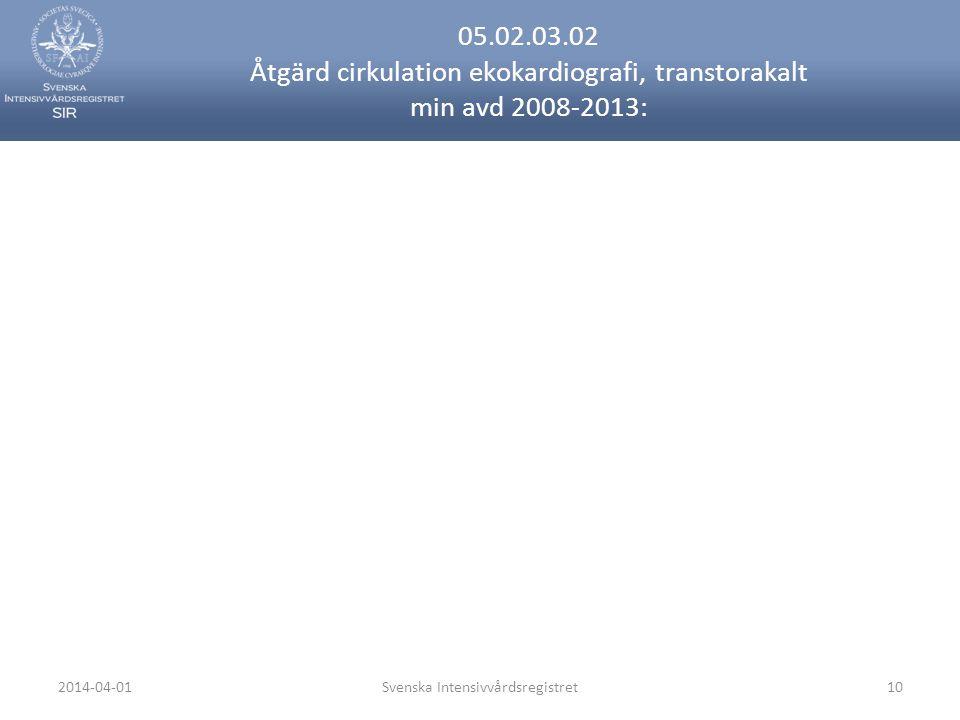 2014-04-01Svenska Intensivvårdsregistret10 05.02.03.02 Åtgärd cirkulation ekokardiografi, transtorakalt min avd 2008-2013: