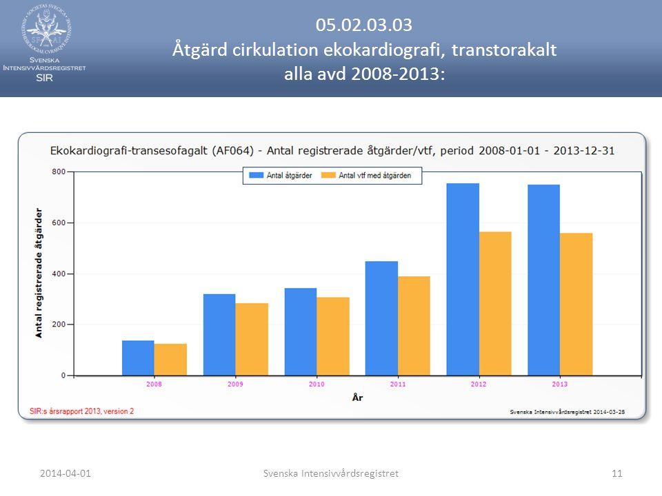 2014-04-01Svenska Intensivvårdsregistret11 05.02.03.03 Åtgärd cirkulation ekokardiografi, transtorakalt alla avd 2008-2013:
