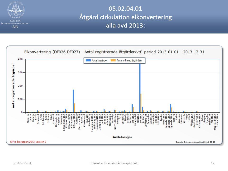 2014-04-01Svenska Intensivvårdsregistret12 05.02.04.01 Åtgärd cirkulation elkonvertering alla avd 2013: