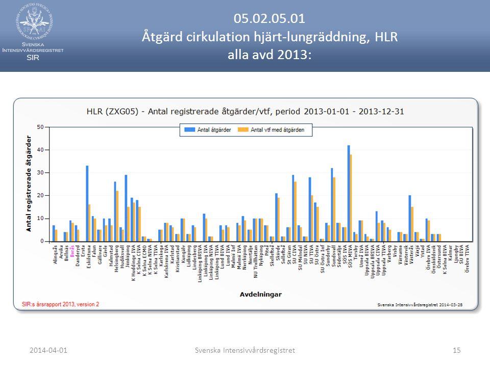 2014-04-01Svenska Intensivvårdsregistret15 05.02.05.01 Åtgärd cirkulation hjärt-lungräddning, HLR alla avd 2013: