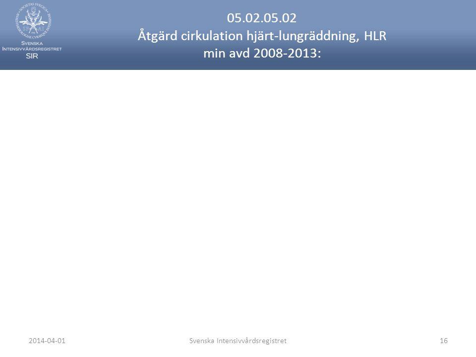 2014-04-01Svenska Intensivvårdsregistret16 05.02.05.02 Åtgärd cirkulation hjärt-lungräddning, HLR min avd 2008-2013: