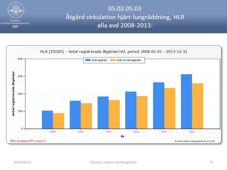 2014-04-01Svenska Intensivvårdsregistret17 05.02.05.03 Åtgärd cirkulation hjärt-lungräddning, HLR alla avd 2008-2013: