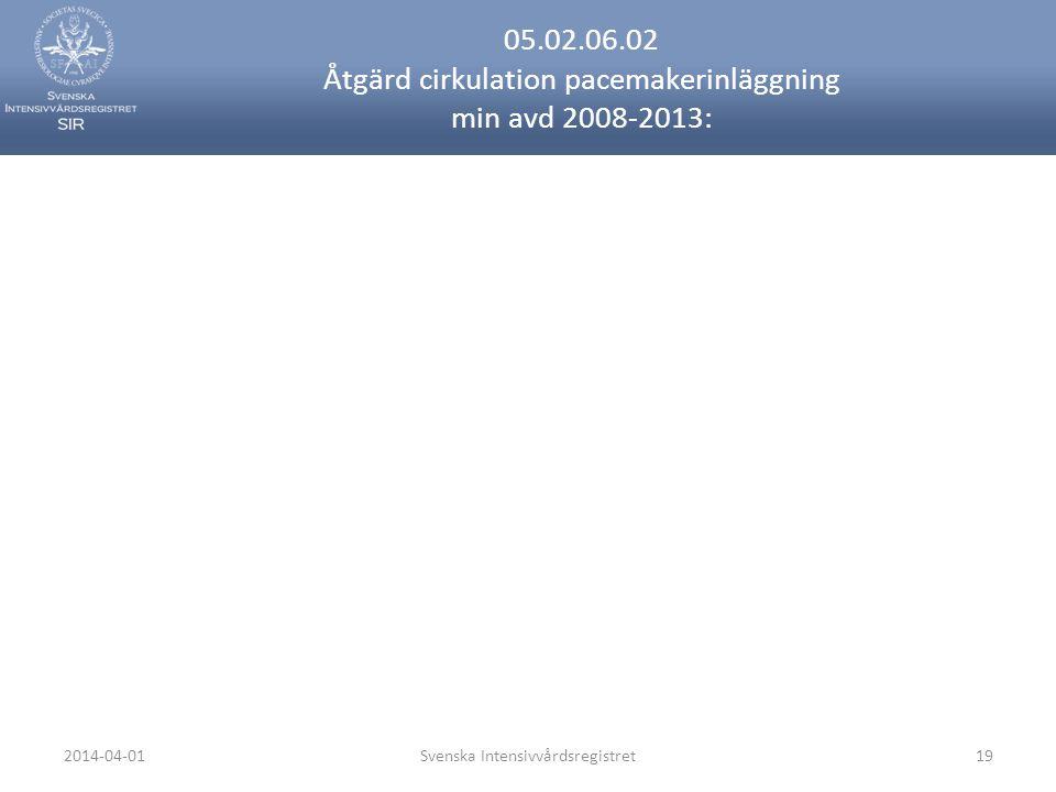2014-04-01Svenska Intensivvårdsregistret19 05.02.06.02 Åtgärd cirkulation pacemakerinläggning min avd 2008-2013:
