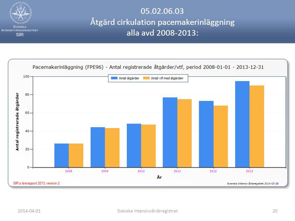 2014-04-01Svenska Intensivvårdsregistret20 05.02.06.03 Åtgärd cirkulation pacemakerinläggning alla avd 2008-2013: