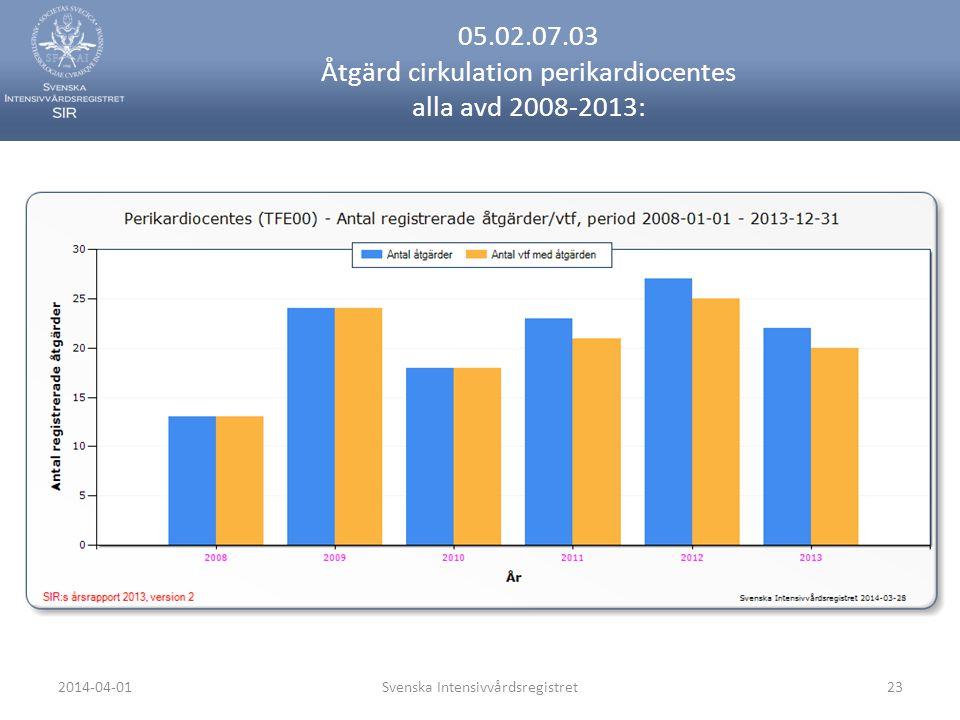 2014-04-01Svenska Intensivvårdsregistret23 05.02.07.03 Åtgärd cirkulation perikardiocentes alla avd 2008-2013: