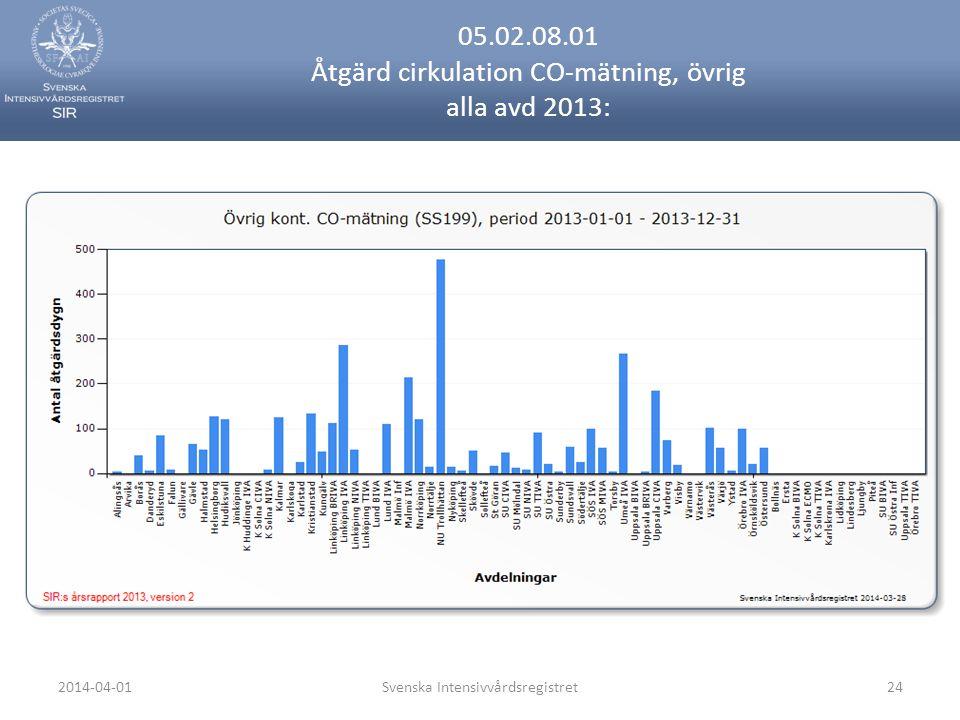 2014-04-01Svenska Intensivvårdsregistret24 05.02.08.01 Åtgärd cirkulation CO-mätning, övrig alla avd 2013: