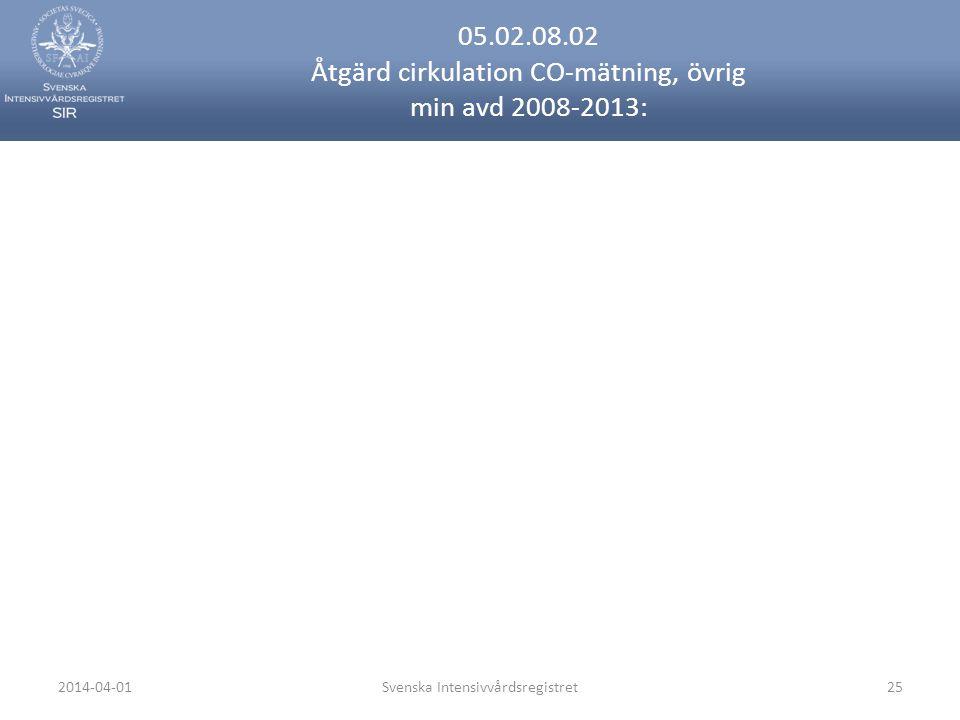 2014-04-01Svenska Intensivvårdsregistret25 05.02.08.02 Åtgärd cirkulation CO-mätning, övrig min avd 2008-2013: