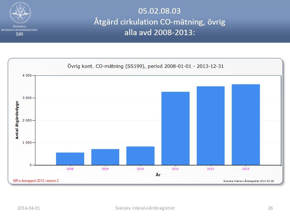 2014-04-01Svenska Intensivvårdsregistret26 05.02.08.03 Åtgärd cirkulation CO-mätning, övrig alla avd 2008-2013: