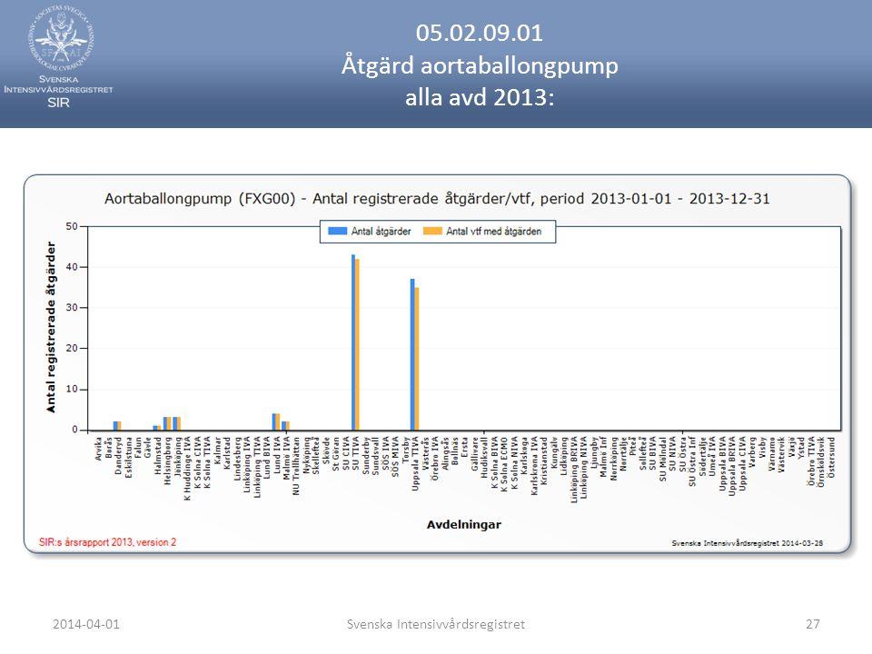 2014-04-01Svenska Intensivvårdsregistret27 05.02.09.01 Åtgärd aortaballongpump alla avd 2013: