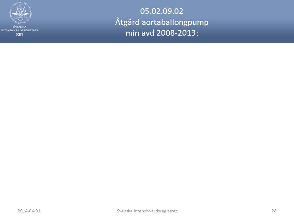 2014-04-01Svenska Intensivvårdsregistret28 05.02.09.02 Åtgärd aortaballongpump min avd 2008-2013: