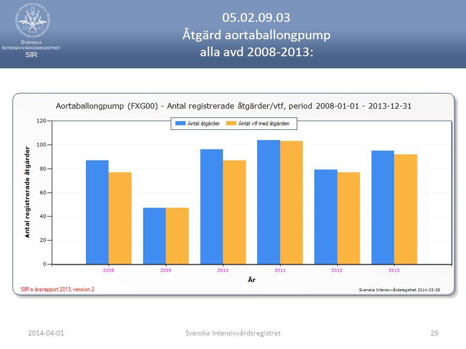 2014-04-01Svenska Intensivvårdsregistret29 05.02.09.03 Åtgärd aortaballongpump alla avd 2008-2013: