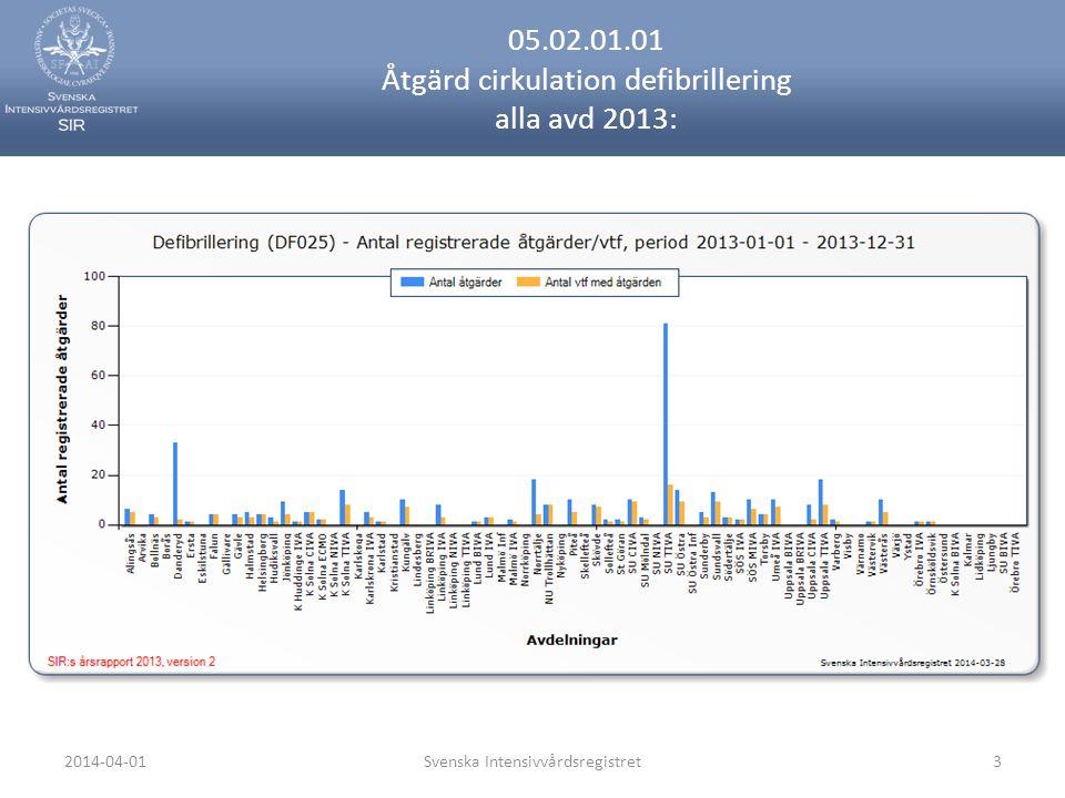 2014-04-01Svenska Intensivvårdsregistret3 05.02.01.01 Åtgärd cirkulation defibrillering alla avd 2013: