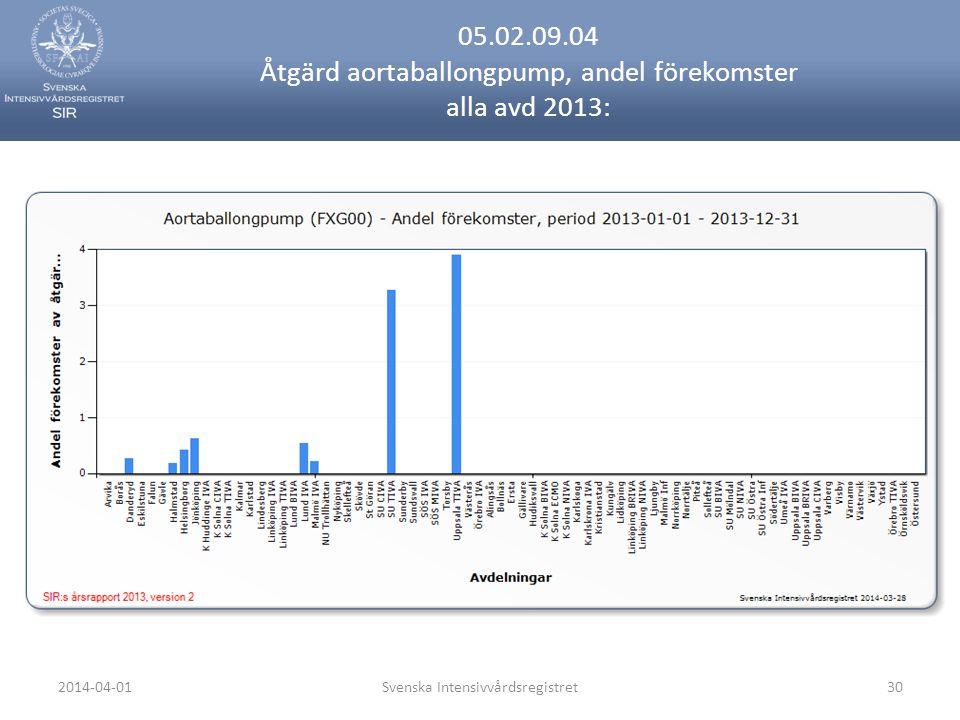 2014-04-01Svenska Intensivvårdsregistret30 05.02.09.04 Åtgärd aortaballongpump, andel förekomster alla avd 2013: