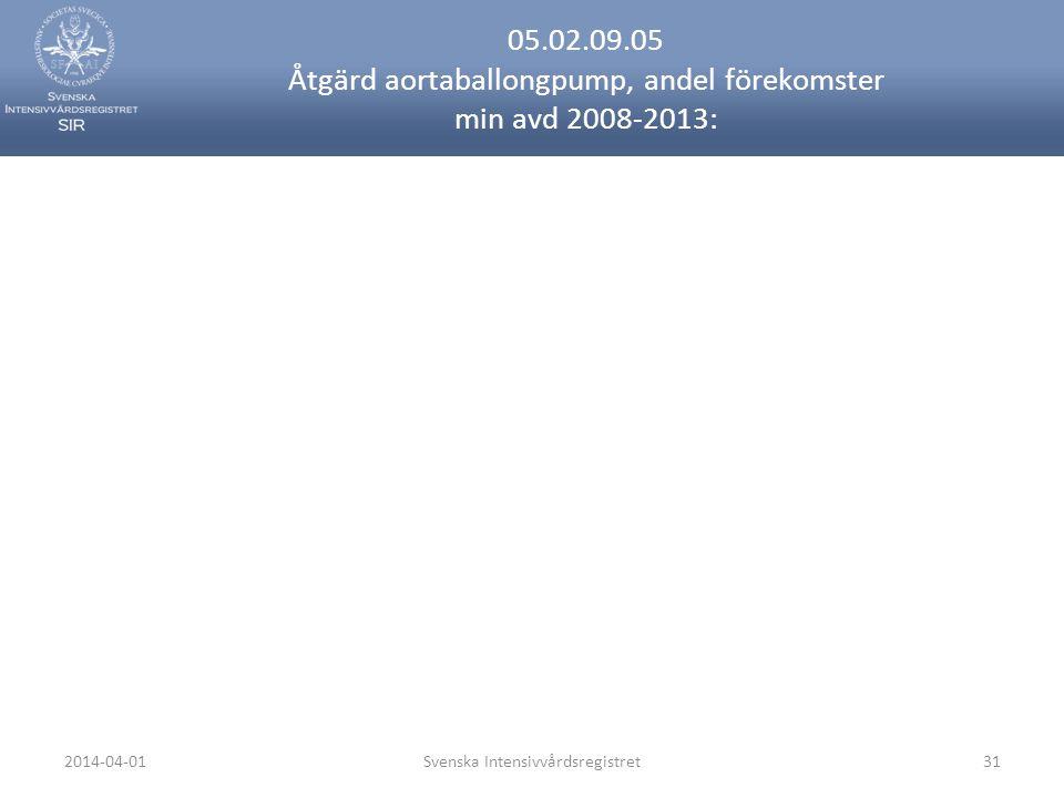 2014-04-01Svenska Intensivvårdsregistret31 05.02.09.05 Åtgärd aortaballongpump, andel förekomster min avd 2008-2013: