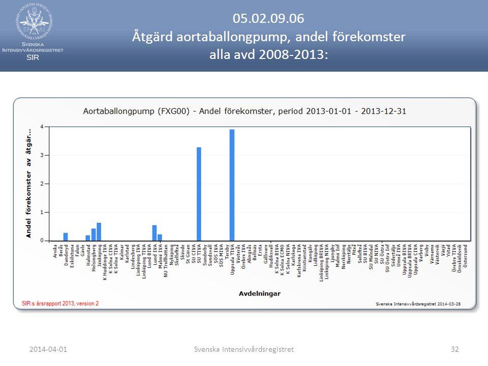 2014-04-01Svenska Intensivvårdsregistret32 05.02.09.06 Åtgärd aortaballongpump, andel förekomster alla avd 2008-2013: