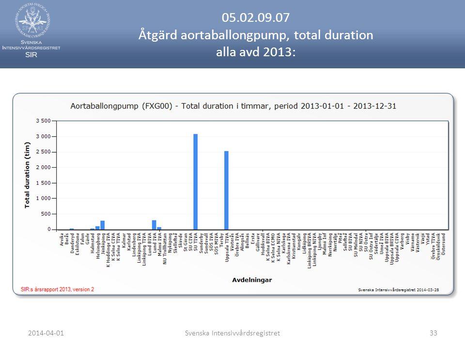 2014-04-01Svenska Intensivvårdsregistret33 05.02.09.07 Åtgärd aortaballongpump, total duration alla avd 2013: