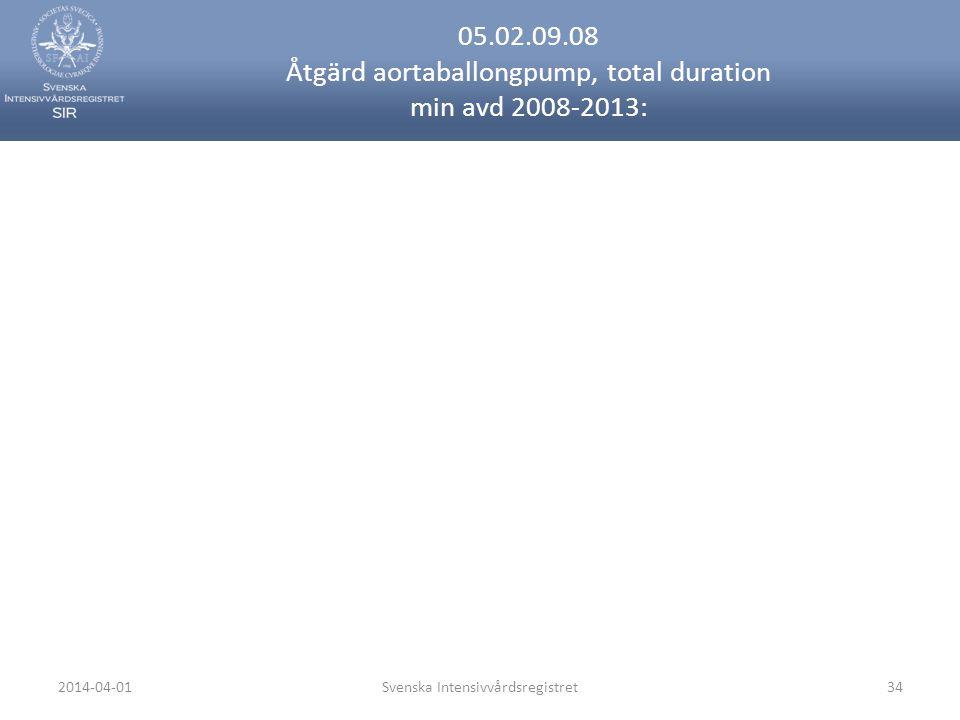 2014-04-01Svenska Intensivvårdsregistret34 05.02.09.08 Åtgärd aortaballongpump, total duration min avd 2008-2013: