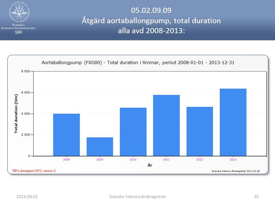2014-04-01Svenska Intensivvårdsregistret35 05.02.09.09 Åtgärd aortaballongpump, total duration alla avd 2008-2013: