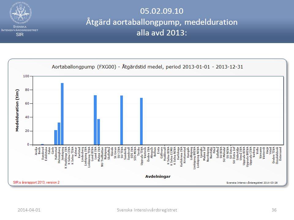 2014-04-01Svenska Intensivvårdsregistret36 05.02.09.10 Åtgärd aortaballongpump, medelduration alla avd 2013: