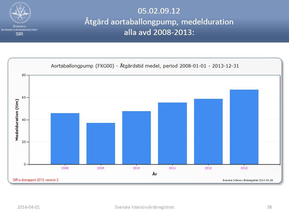 2014-04-01Svenska Intensivvårdsregistret38 05.02.09.12 Åtgärd aortaballongpump, medelduration alla avd 2008-2013: