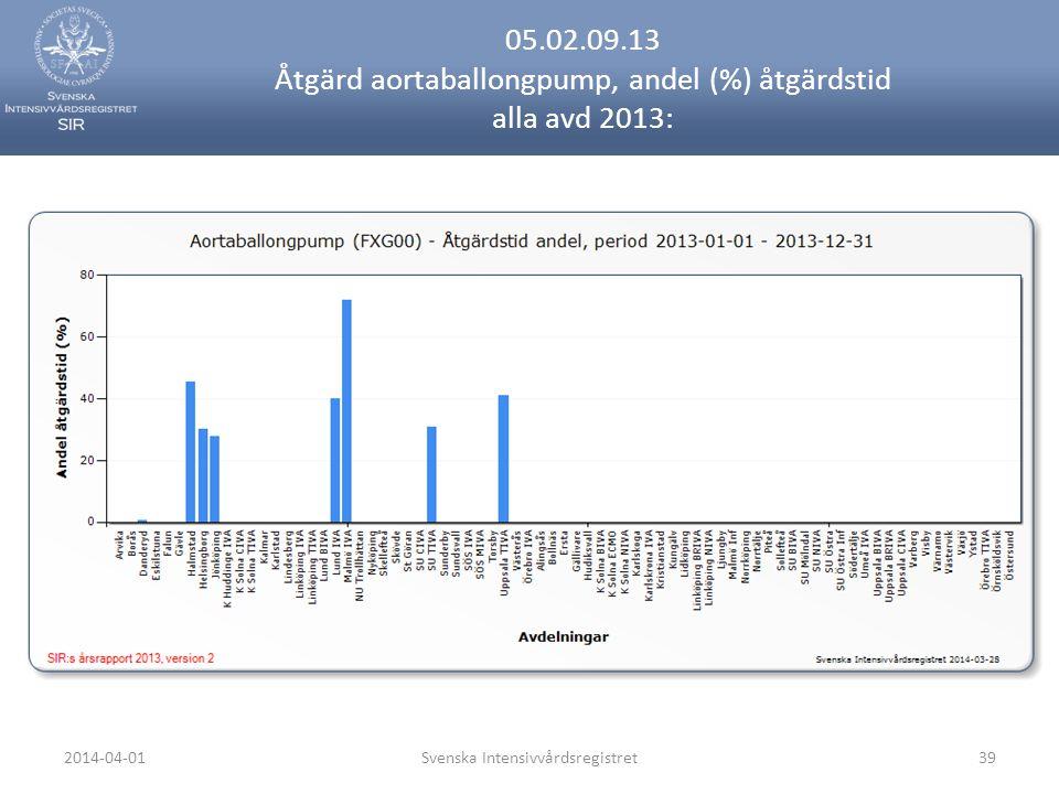 2014-04-01Svenska Intensivvårdsregistret39 05.02.09.13 Åtgärd aortaballongpump, andel (%) åtgärdstid alla avd 2013: