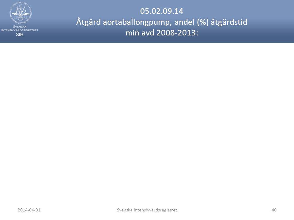 2014-04-01Svenska Intensivvårdsregistret40 05.02.09.14 Åtgärd aortaballongpump, andel (%) åtgärdstid min avd 2008-2013: