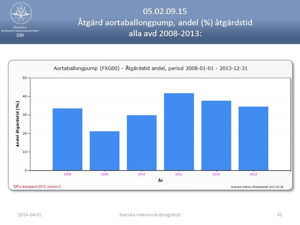 2014-04-01Svenska Intensivvårdsregistret41 05.02.09.15 Åtgärd aortaballongpump, andel (%) åtgärdstid alla avd 2008-2013: