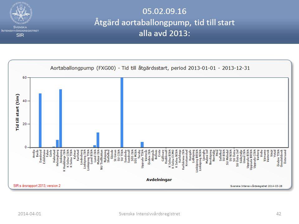 2014-04-01Svenska Intensivvårdsregistret42 05.02.09.16 Åtgärd aortaballongpump, tid till start alla avd 2013:
