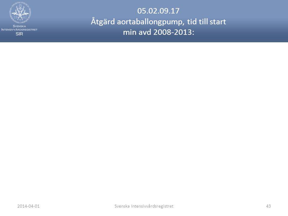 2014-04-01Svenska Intensivvårdsregistret43 05.02.09.17 Åtgärd aortaballongpump, tid till start min avd 2008-2013: