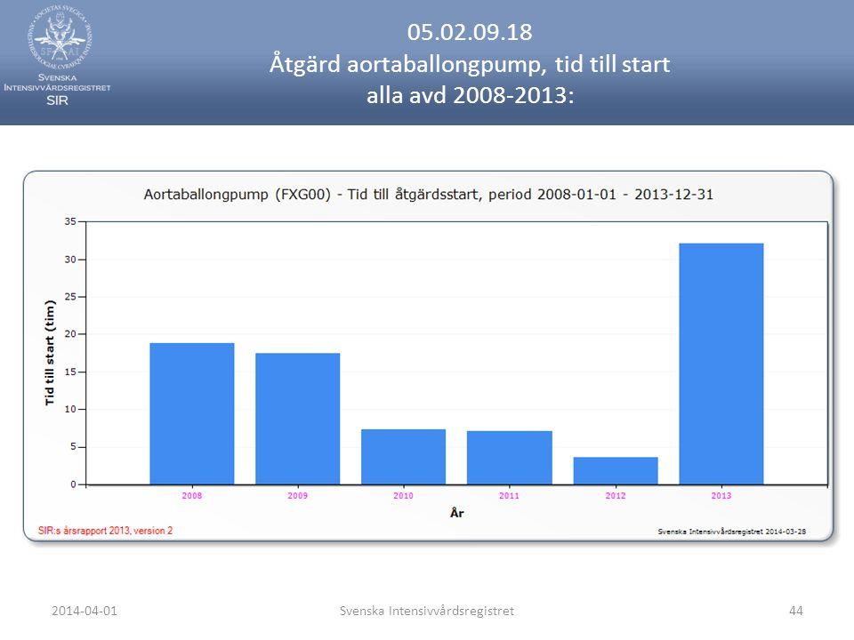 2014-04-01Svenska Intensivvårdsregistret44 05.02.09.18 Åtgärd aortaballongpump, tid till start alla avd 2008-2013: