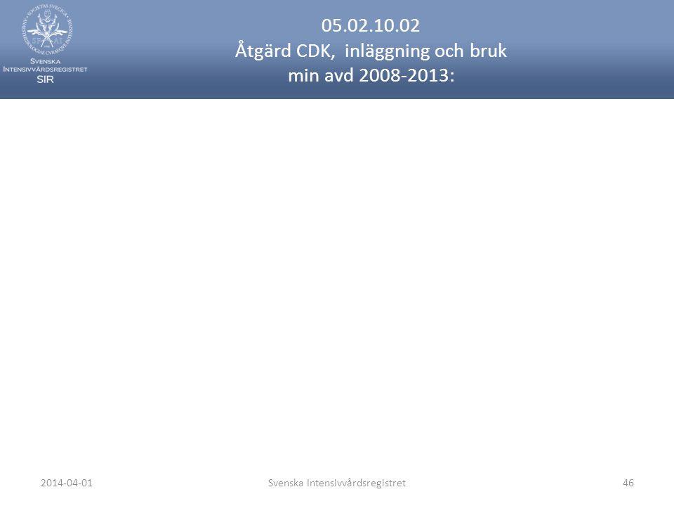 2014-04-01Svenska Intensivvårdsregistret46 05.02.10.02 Åtgärd CDK, inläggning och bruk min avd 2008-2013: