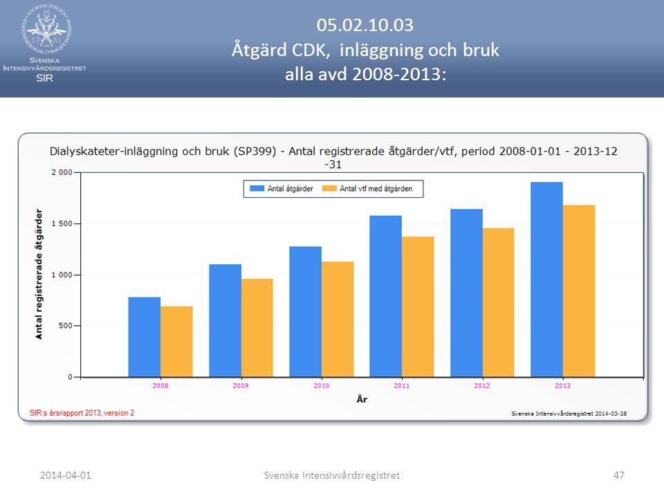 2014-04-01Svenska Intensivvårdsregistret47 05.02.10.03 Åtgärd CDK, inläggning och bruk alla avd 2008-2013: