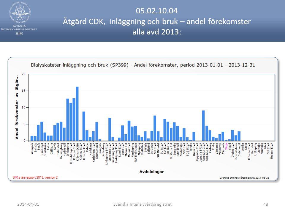 2014-04-01Svenska Intensivvårdsregistret48 05.02.10.04 Åtgärd CDK, inläggning och bruk – andel förekomster alla avd 2013: