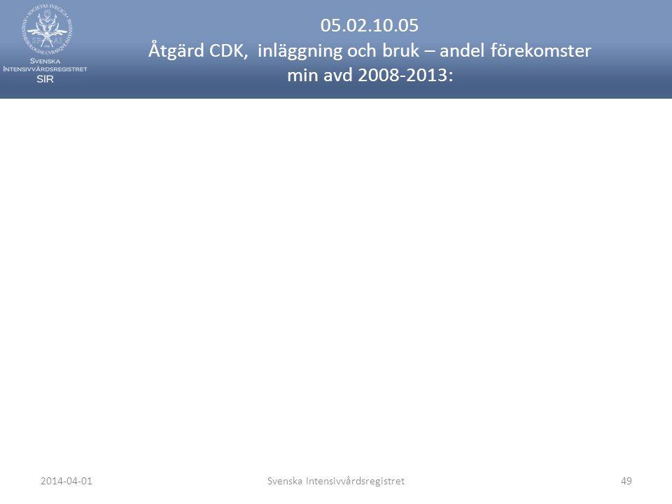 2014-04-01Svenska Intensivvårdsregistret49 05.02.10.05 Åtgärd CDK, inläggning och bruk – andel förekomster min avd 2008-2013: