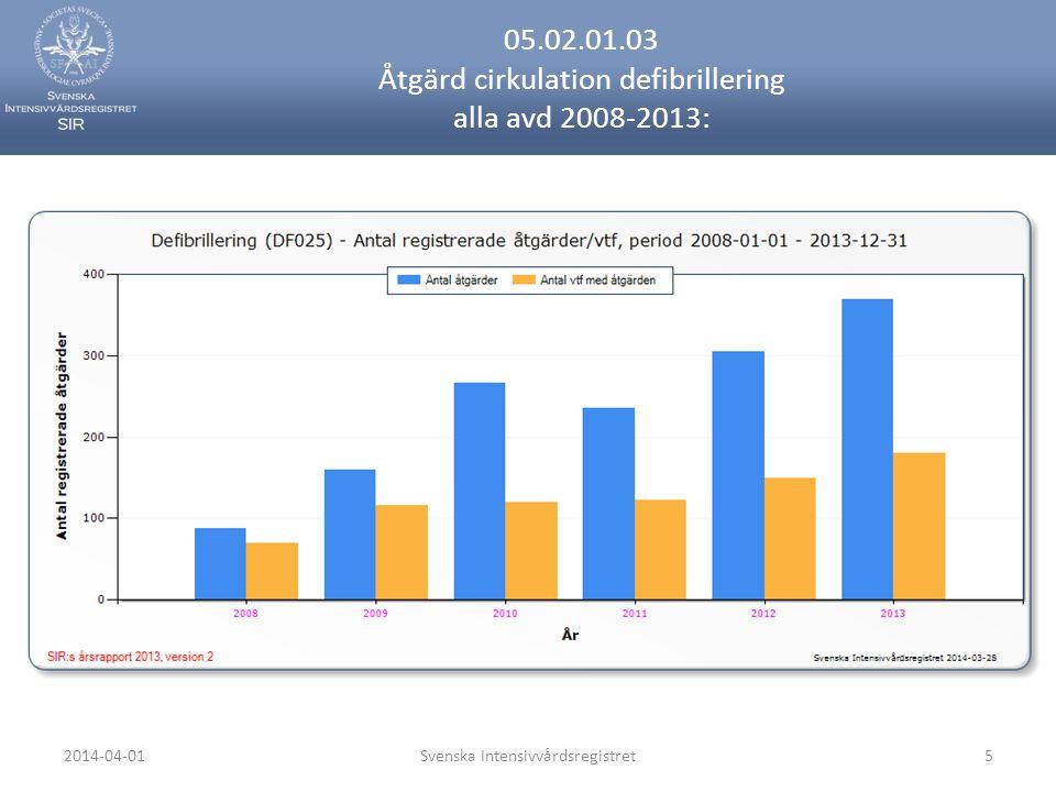 2014-04-01Svenska Intensivvårdsregistret5 05.02.01.03 Åtgärd cirkulation defibrillering alla avd 2008-2013: