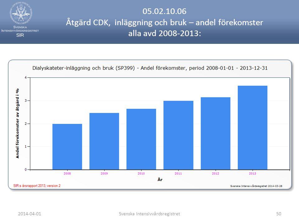 2014-04-01Svenska Intensivvårdsregistret50 05.02.10.06 Åtgärd CDK, inläggning och bruk – andel förekomster alla avd 2008-2013: