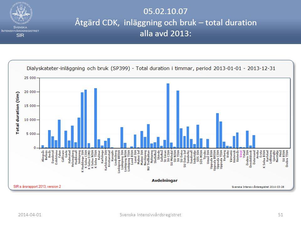 2014-04-01Svenska Intensivvårdsregistret51 05.02.10.07 Åtgärd CDK, inläggning och bruk – total duration alla avd 2013:
