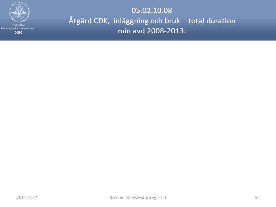 2014-04-01Svenska Intensivvårdsregistret52 05.02.10.08 Åtgärd CDK, inläggning och bruk – total duration min avd 2008-2013: