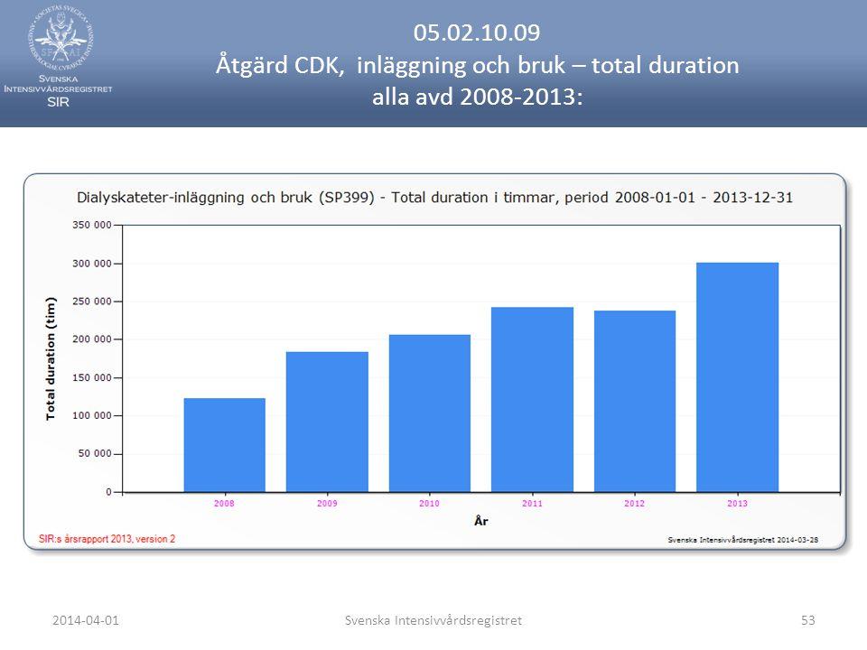 2014-04-01Svenska Intensivvårdsregistret53 05.02.10.09 Åtgärd CDK, inläggning och bruk – total duration alla avd 2008-2013: