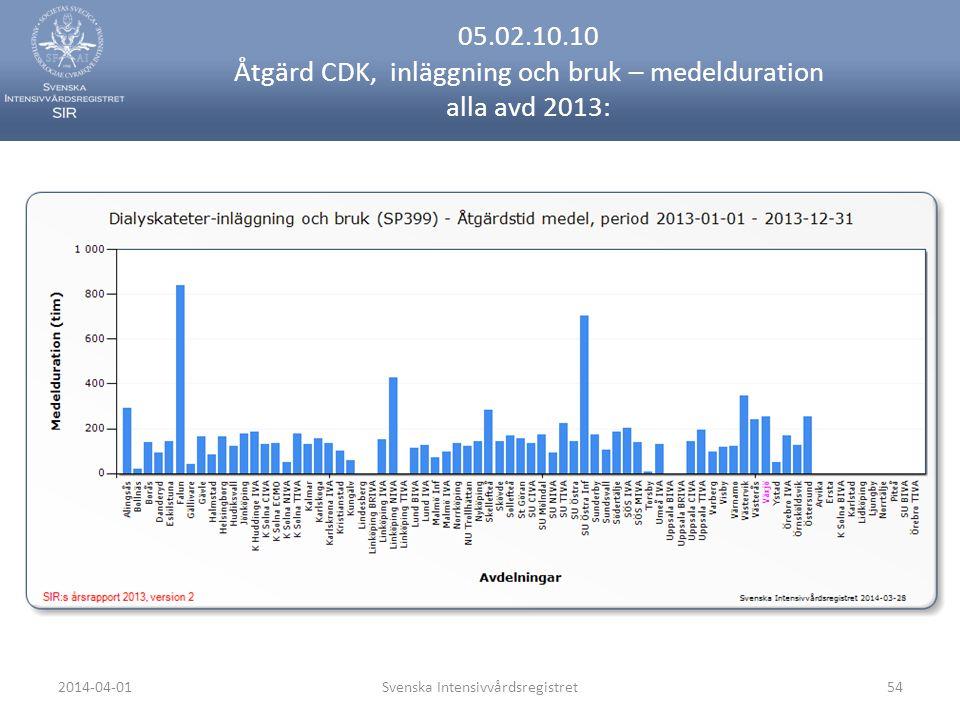 2014-04-01Svenska Intensivvårdsregistret54 05.02.10.10 Åtgärd CDK, inläggning och bruk – medelduration alla avd 2013: