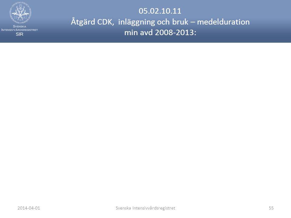 2014-04-01Svenska Intensivvårdsregistret55 05.02.10.11 Åtgärd CDK, inläggning och bruk – medelduration min avd 2008-2013: