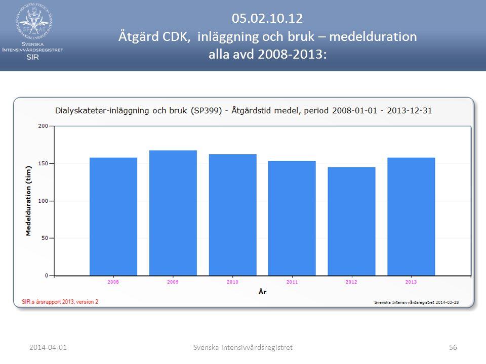2014-04-01Svenska Intensivvårdsregistret56 05.02.10.12 Åtgärd CDK, inläggning och bruk – medelduration alla avd 2008-2013:
