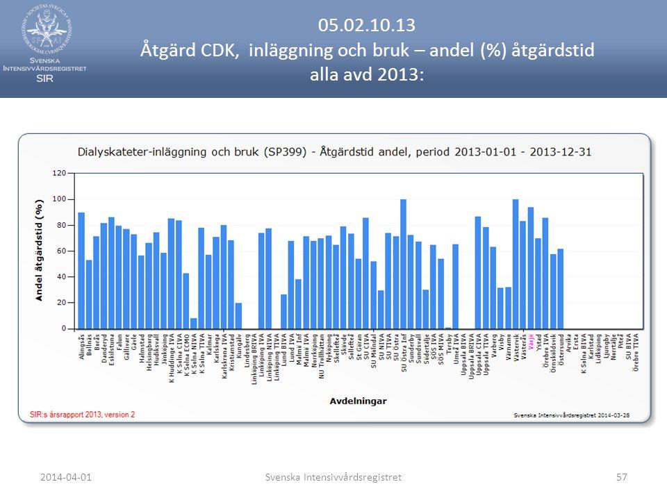 2014-04-01Svenska Intensivvårdsregistret57 05.02.10.13 Åtgärd CDK, inläggning och bruk – andel (%) åtgärdstid alla avd 2013: