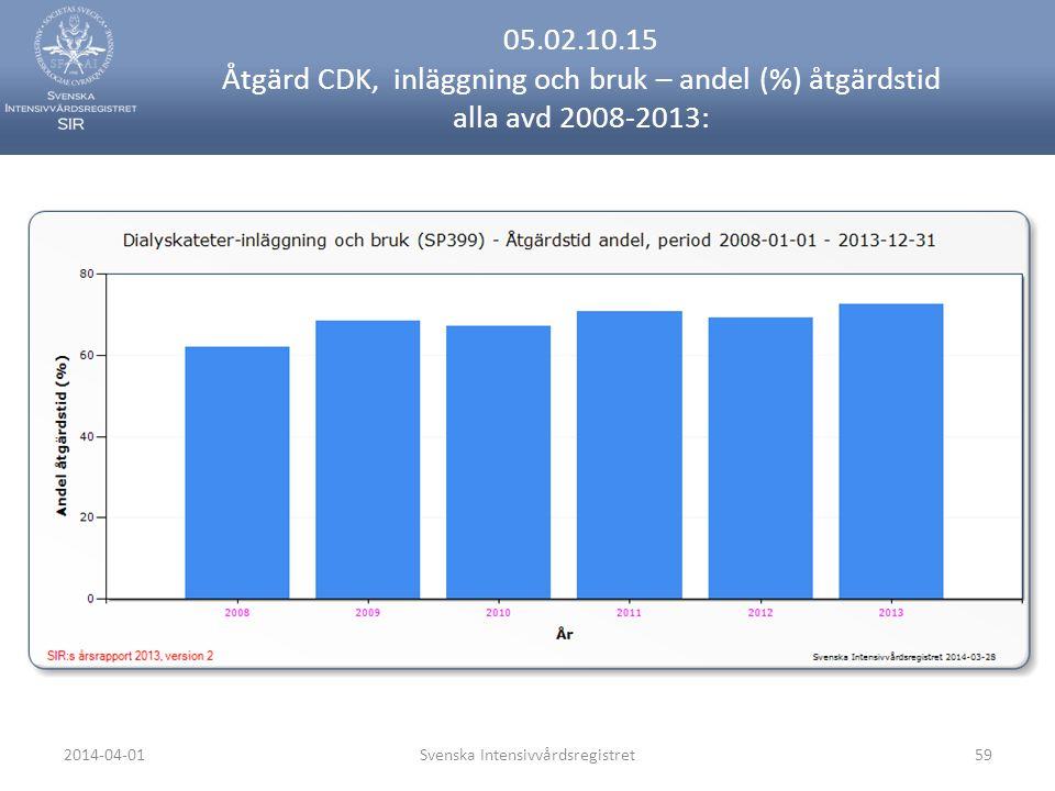 2014-04-01Svenska Intensivvårdsregistret59 05.02.10.15 Åtgärd CDK, inläggning och bruk – andel (%) åtgärdstid alla avd 2008-2013: