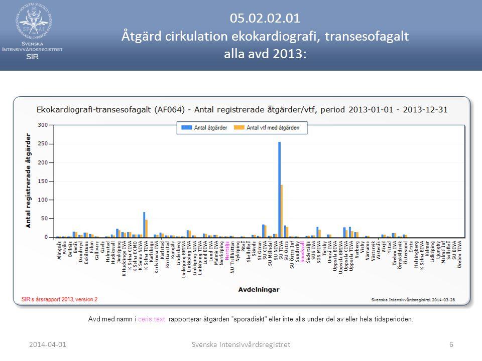 2014-04-01Svenska Intensivvårdsregistret6 05.02.02.01 Åtgärd cirkulation ekokardiografi, transesofagalt alla avd 2013: Avd med namn i ceris text rapporterar åtgärden sporadiskt eller inte alls under del av eller hela tidsperioden.