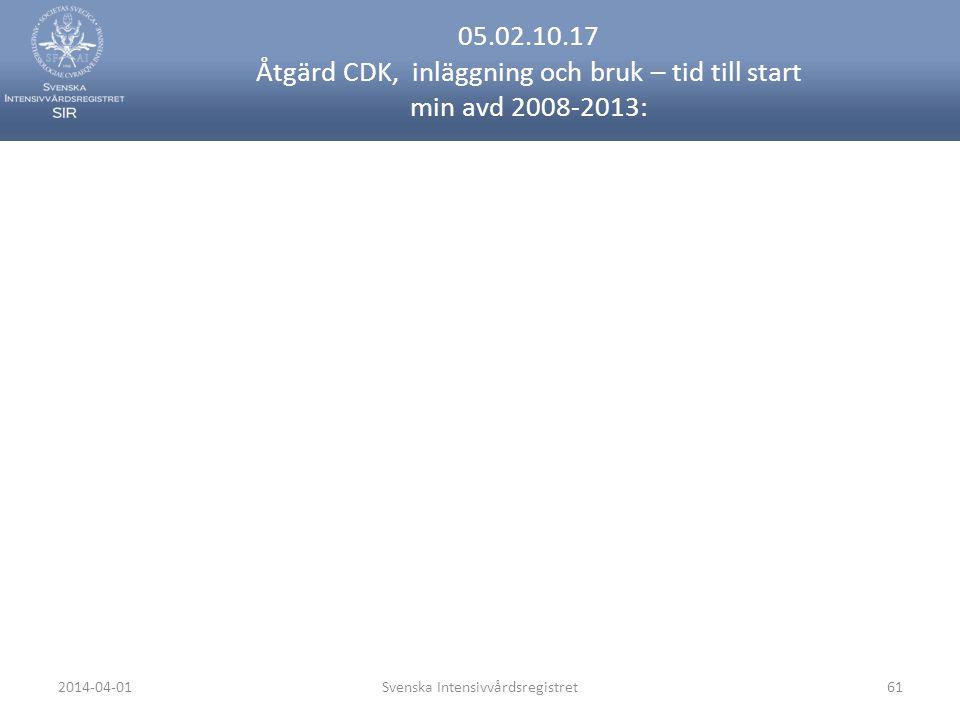 2014-04-01Svenska Intensivvårdsregistret61 05.02.10.17 Åtgärd CDK, inläggning och bruk – tid till start min avd 2008-2013: