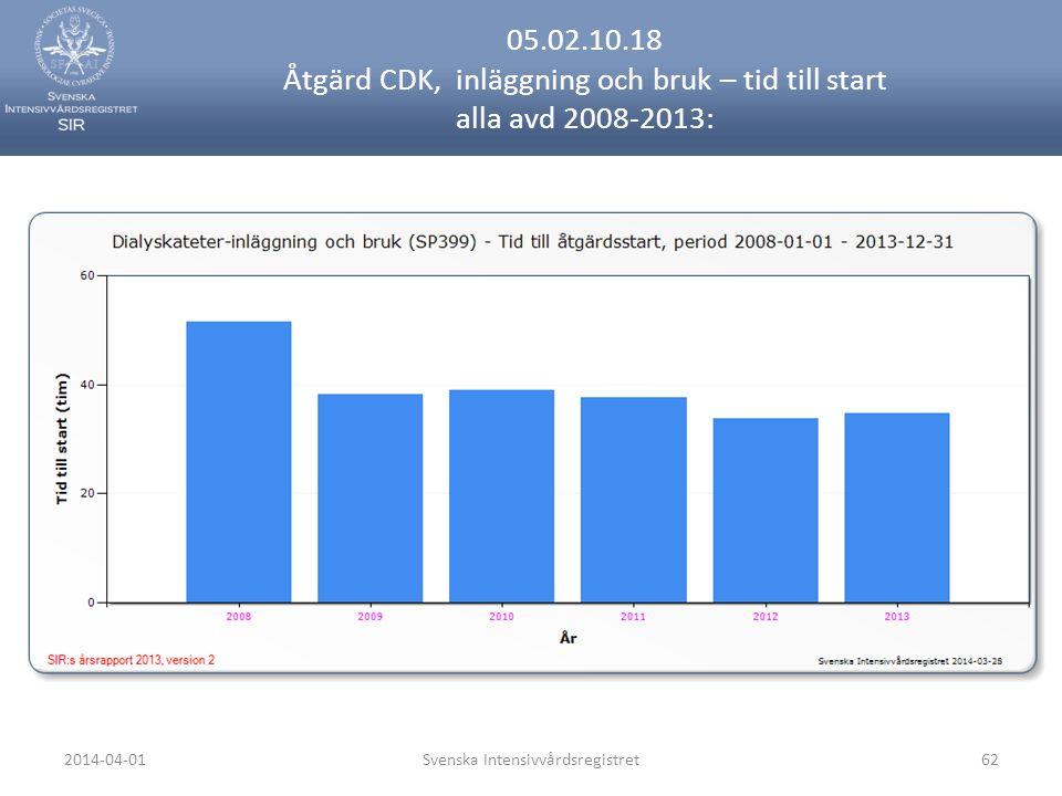 2014-04-01Svenska Intensivvårdsregistret62 05.02.10.18 Åtgärd CDK, inläggning och bruk – tid till start alla avd 2008-2013: